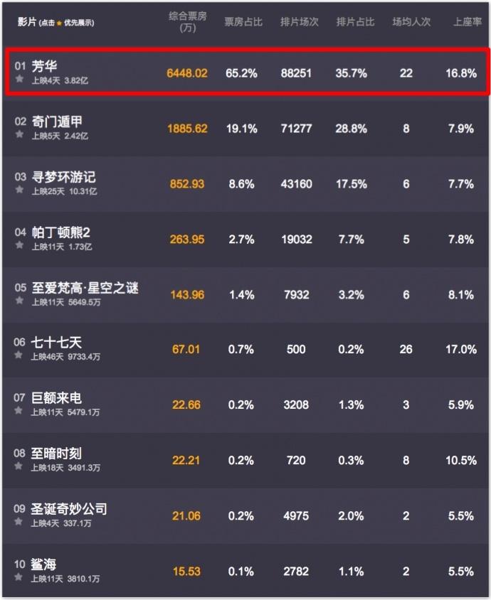 《寻梦环游记》中国票房破10亿,皮克斯终于打了漂亮的翻身仗