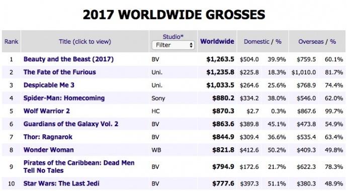 迪士尼怎样用《星球大战8:最后的绝地武士》改变了好莱坞的规则