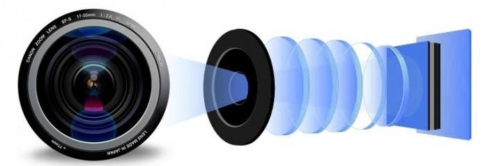 镜头的镀膜与色彩贡献