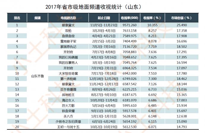 """小土科技2017电视剧年报,最纯的""""干货""""解读"""