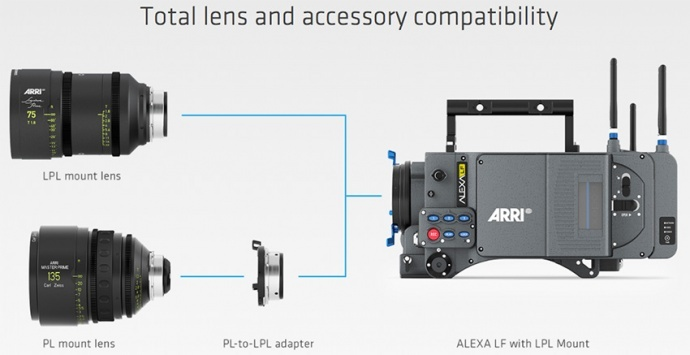 ARRI发布全新大画幅数字摄影机和镜头