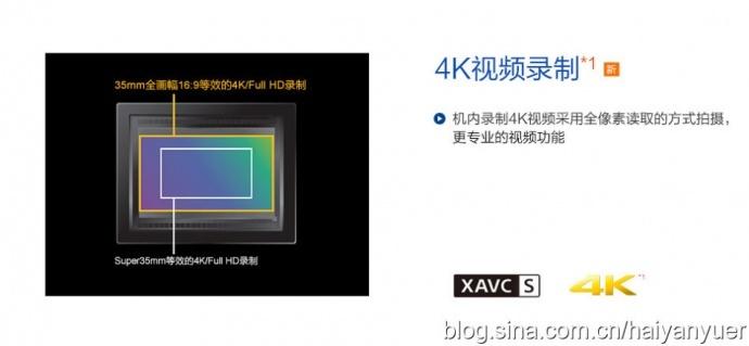 Gh5s、A7S2选哪个合适?(一)