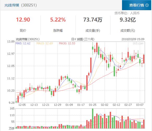 光线传媒33亿元清空新丽传媒股份,腾讯成二股东
