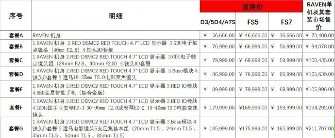 升级吧!不管是旧机置换还是优惠购买RED RAVEN,都有2万大礼包获赠