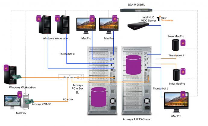 可以组合的雷电3共享非编存储系统